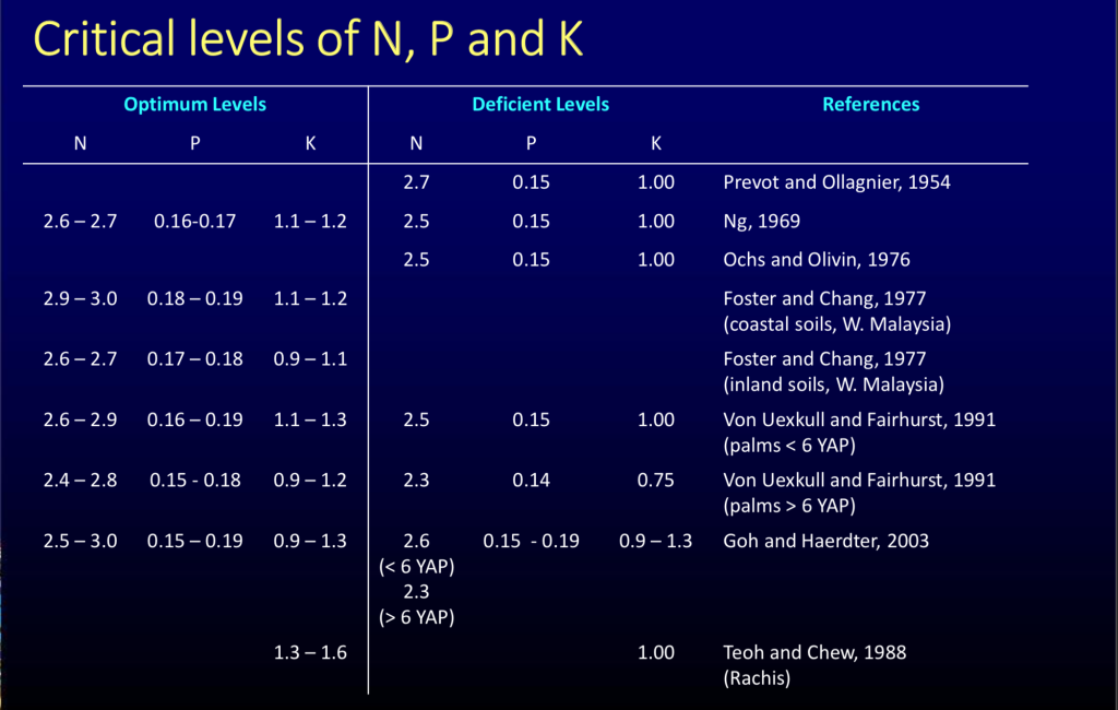 CRITICAL LEVELS OF N, P AND K